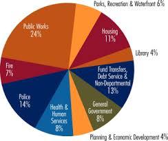federal budget pie chart