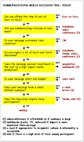 communication meetings