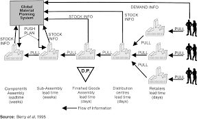 electronic supply chain
