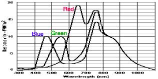 red phosphor