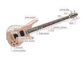 bass guitar part