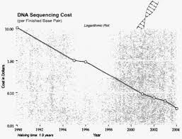 dna sequencing cost