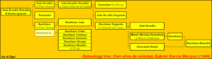 one hundred years of solitude family tree