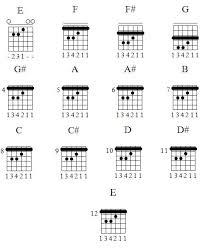 guitar music beginners