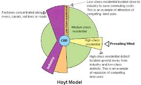 land use models