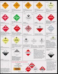 hazardous chemical symbols