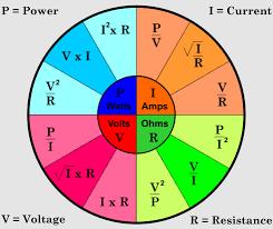 ohm chart