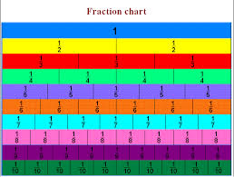 fraction table chart