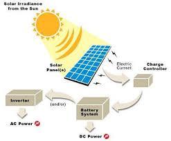 how solar power work