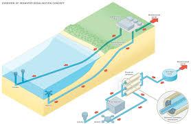 desalination diagram