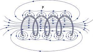 coil field
