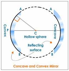 convex and concave mirror