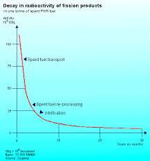 plutonium isotope