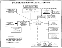 military chain of command