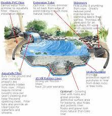 building pond waterfalls
