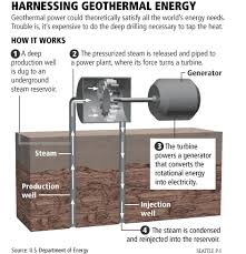 harnessing geothermal energy