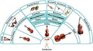 modern symphony orchestra