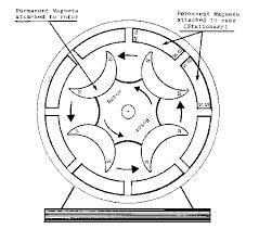 motor magnetic