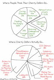 money charities