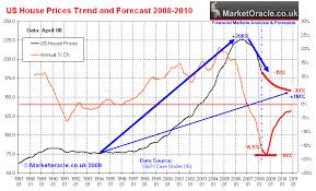 property prices usa