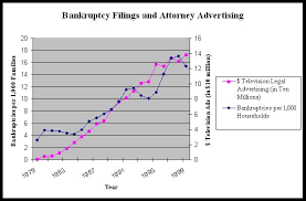 bankruptcy advertising