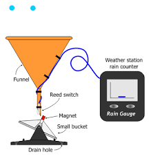 rainfall gauge