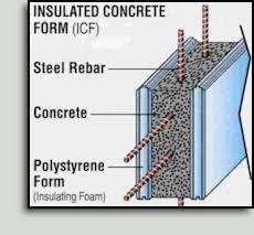 polystyrene concrete forms
