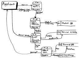 data flow model diagram