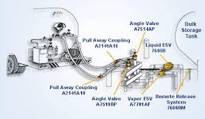 emergency shut off valve