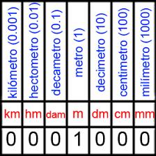 tabla conversion medidas