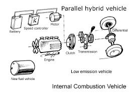 electric vehicles motors