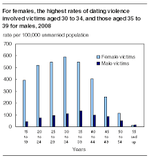 females dating