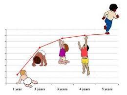 growth children