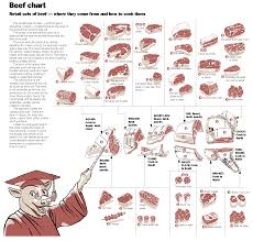 meat cooking charts