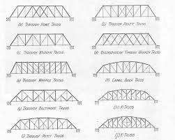 bridge truss types