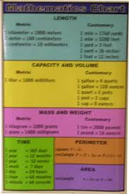mathematic chart