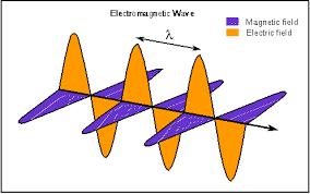 electromatic waves