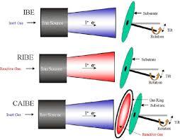 ion beams