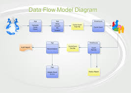flow diagramming