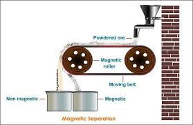 magnetic separations