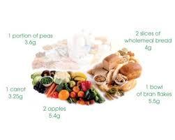 balanced diet circle