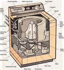 machine washers