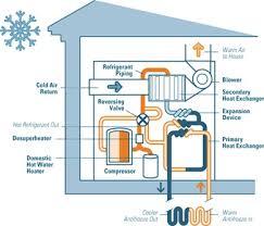 ground source heatpumps