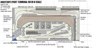 model railroad planning