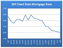 mortgage rates 2009