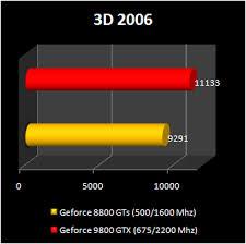 inno3d geforce 9800gtx