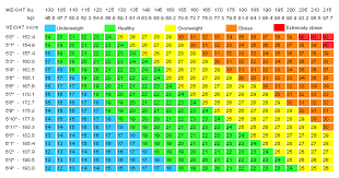 bmi chart for girls