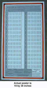 bench press percentage chart