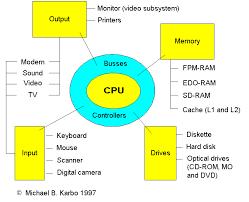 parts of a cpu