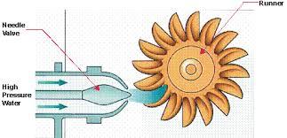 pelton water turbine